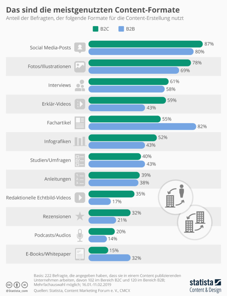 Volle Auflösung der Statista-Infografik