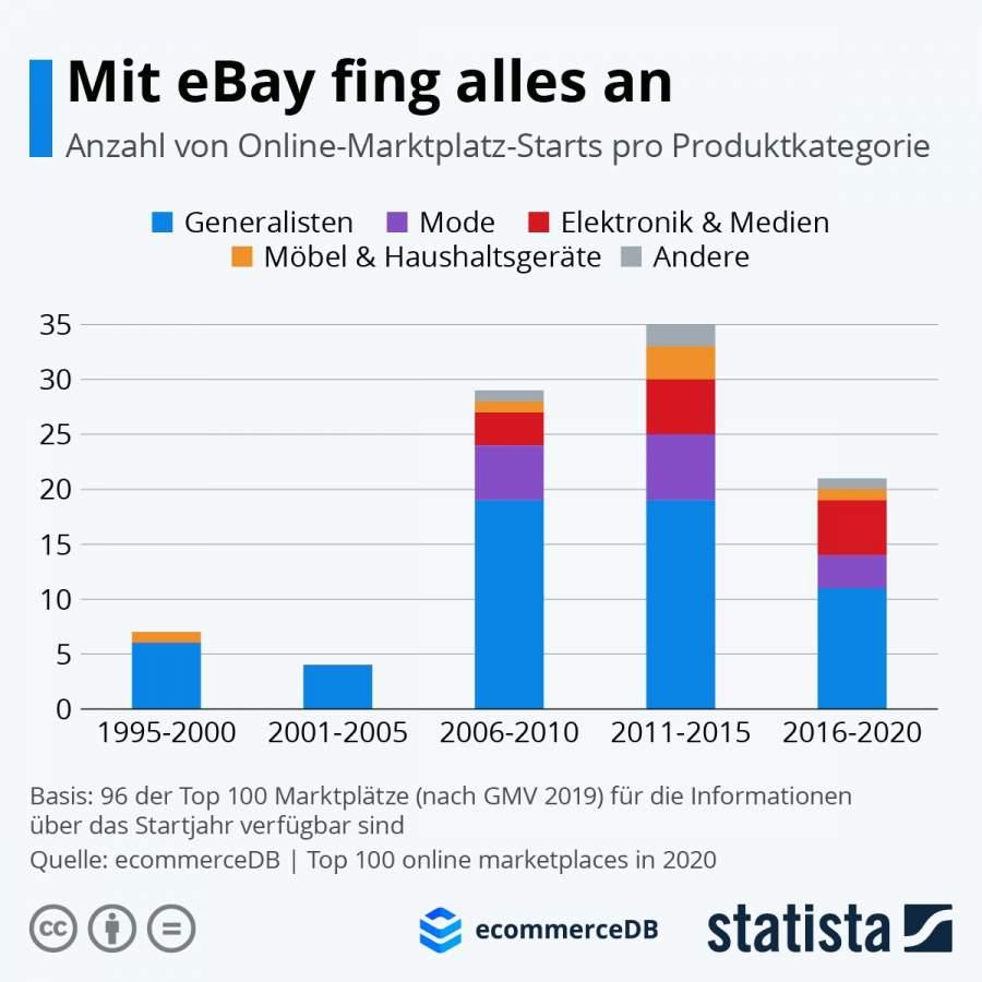 """Statista-Infografik, Titel: """"Mit eBay fing alles an"""", Anzahl von Online-Marktplatz-Starts in den Top 100 pro Produktkategorie: Generalisten, Mode, Elektronik & Medien, Möbel & Haushaltsgeräte, andere; Rückblick von 1995 bis 2020"""